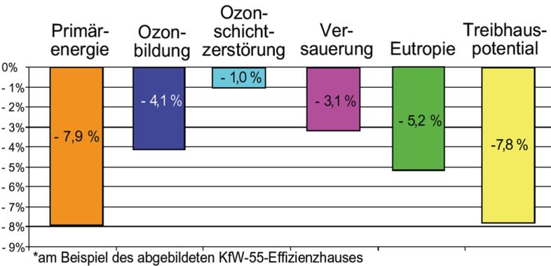 Bauunternehmen Franz Josef Beck GmbH Obergünzburg - Warum massiv?